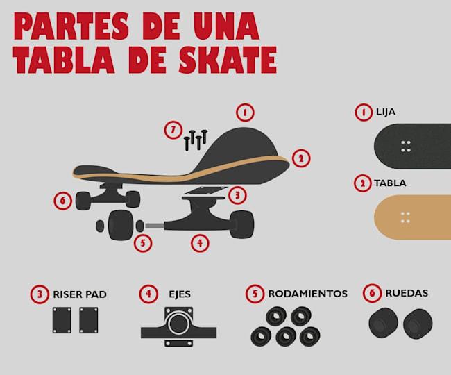 Infografía: Partes tabla skate