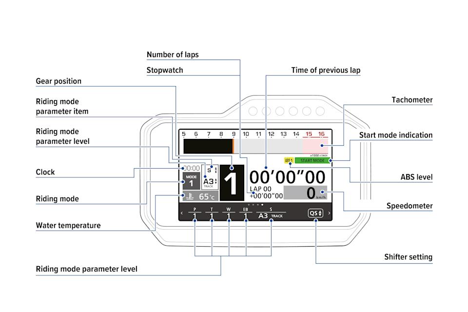 Δεδομένα που απεικονίζονται & αποθηκεύονται σε μία σύγχρονη μοτοσυκλέτα