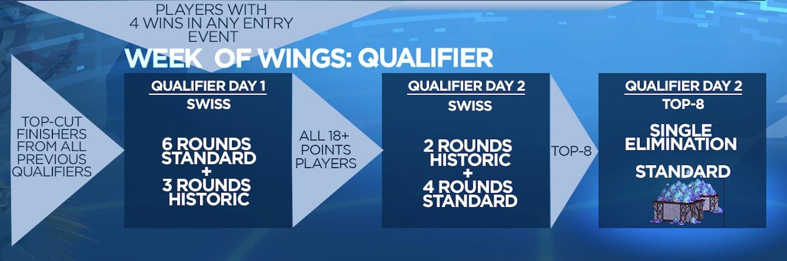 Qualifier weekend