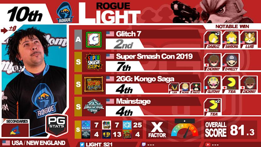 Smash Ultimate Rankings 10 1 Pgru Fall 2019